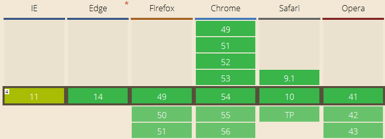 Flexbox Browser Support